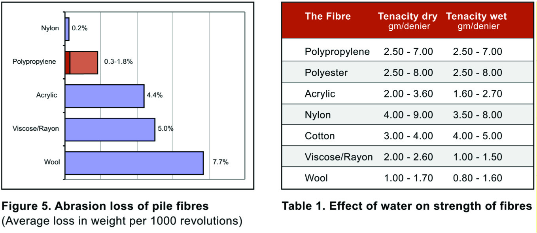 Acrylic fibre melting point