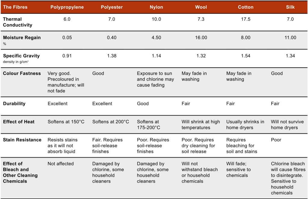 Fibre Comparison Chart